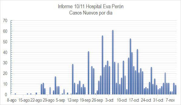 casos nuevos covid 10-11-20