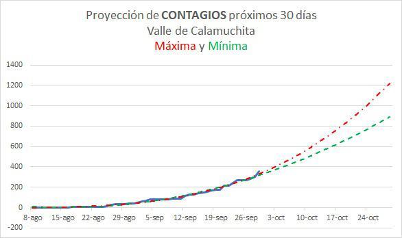 proyeccion de contagios proximos 30 dias