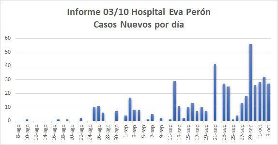 casos covid calamuchita 3-10-20