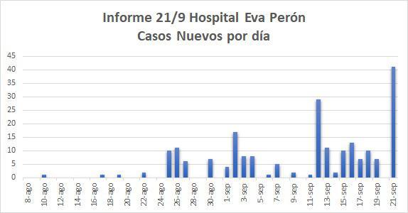 casos covid por dia 21-9-20