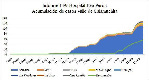 casos acumulados covid calamuchita 14-9-20