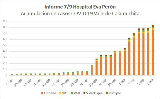Grafico Evolución COVID CALAMUCHITA 02