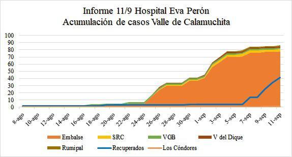 acumulacion de casos de covid en calamuchita 11-9-20