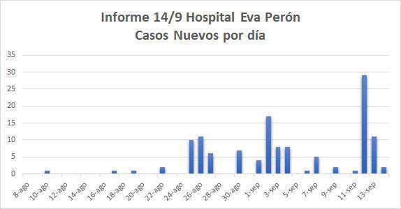 casos covid por dia 14-9-20