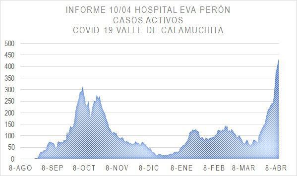 Grafico Evolución COVID CALAMUCHITA al 11-04-21 04