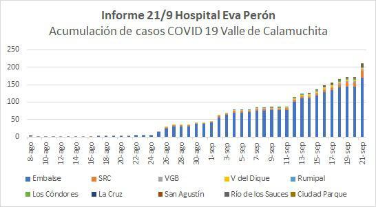 casos covid por localidades 21-9-20