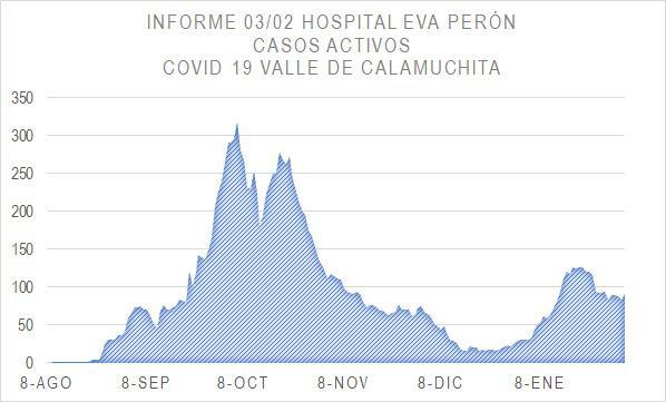 Grafico Evolución COVID CALAMUCHITA al 04-02-21 02