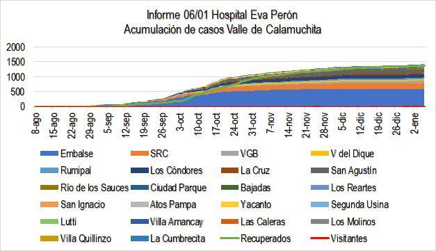 Grafico Evolución COVID CALAMUCHITA al 06-01-21 03