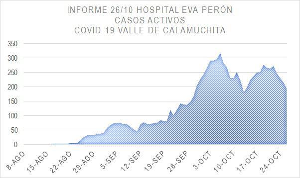Grafico Evolución COVID CALAMUCHITA al 26-10 04