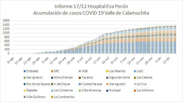 Grafico Evolución COVID CALAMUCHITA al 18-12 02
