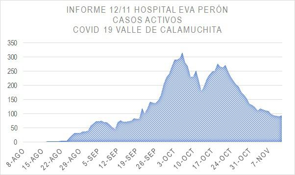 Grafico Evolución COVID CALAMUCHITA al 12-11 04