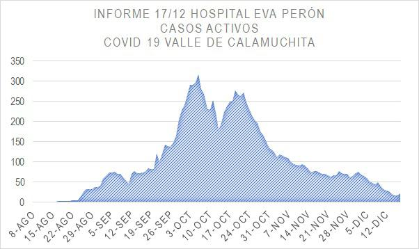Grafico Evolución COVID CALAMUCHITA al 18-12 04