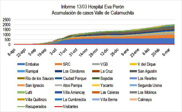 Grafico Evolución COVID CALAMUCHITA al 15-03-21 01
