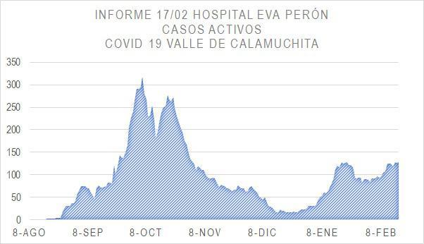 Grafico Evolución COVID CALAMUCHITA al 18-02-21 01