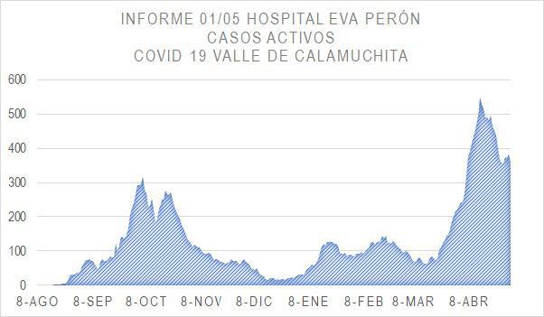 Grafico Evolución COVID CALAMUCHITA al 01-05-21 05