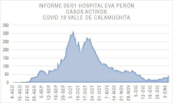 Grafico Evolución COVID CALAMUCHITA al 06-01-21 02