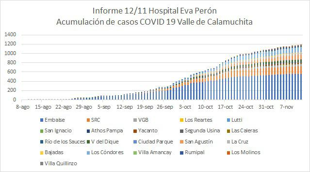 Grafico Evolución COVID CALAMUCHITA al 12-11 03