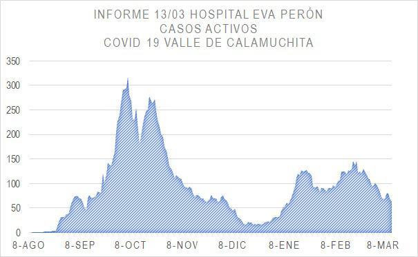 Grafico Evolución COVID CALAMUCHITA al 15-03-21 03