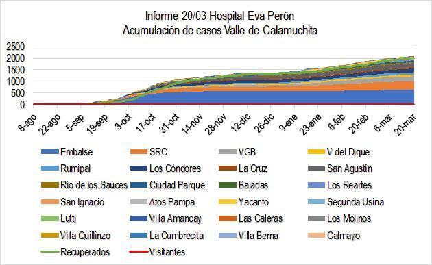 Grafico Evolución COVID CALAMUCHITA al 22-03-21 01