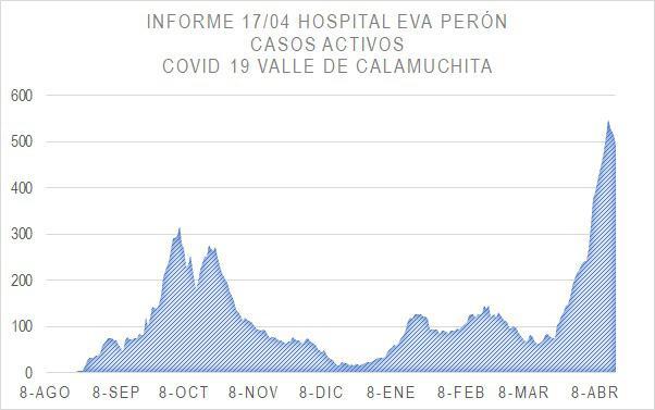 Grafico Evolución COVID CALAMUCHITA al 18-04-21 04