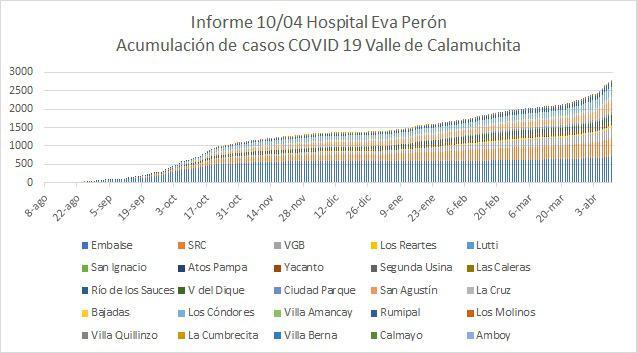 Grafico Evolución COVID CALAMUCHITA al 11-04-21 03