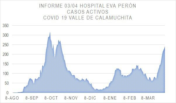 Grafico Evolución COVID CALAMUCHITA al 05-04-21 04