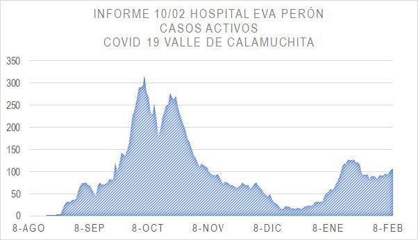 Grafico Evolución COVID CALAMUCHITA al 11-02-21 02