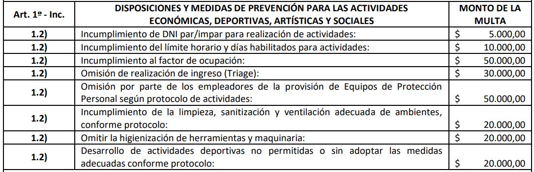 multas covid - actividades