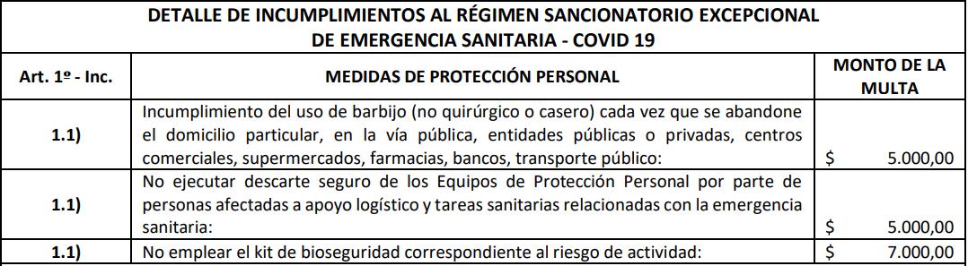 multas covid - proteccion personal