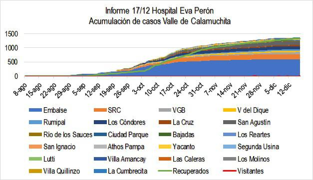 Grafico Evolución COVID CALAMUCHITA al 18-12 01