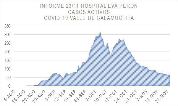 Grafico Evolución COVID CALAMUCHITA al 24-11 04