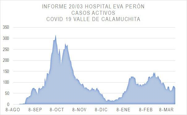 Grafico Evolución COVID CALAMUCHITA al 22-03-21 03