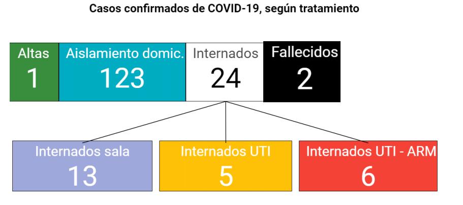 CAPTURA INFORME PROVINCIA DE CORDOBA CORONAVIRUS